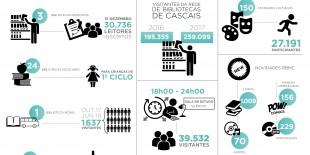 Infografia Bibliotecas Municipais